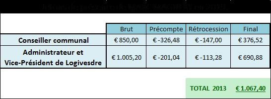 tableau_des_revenus_2013